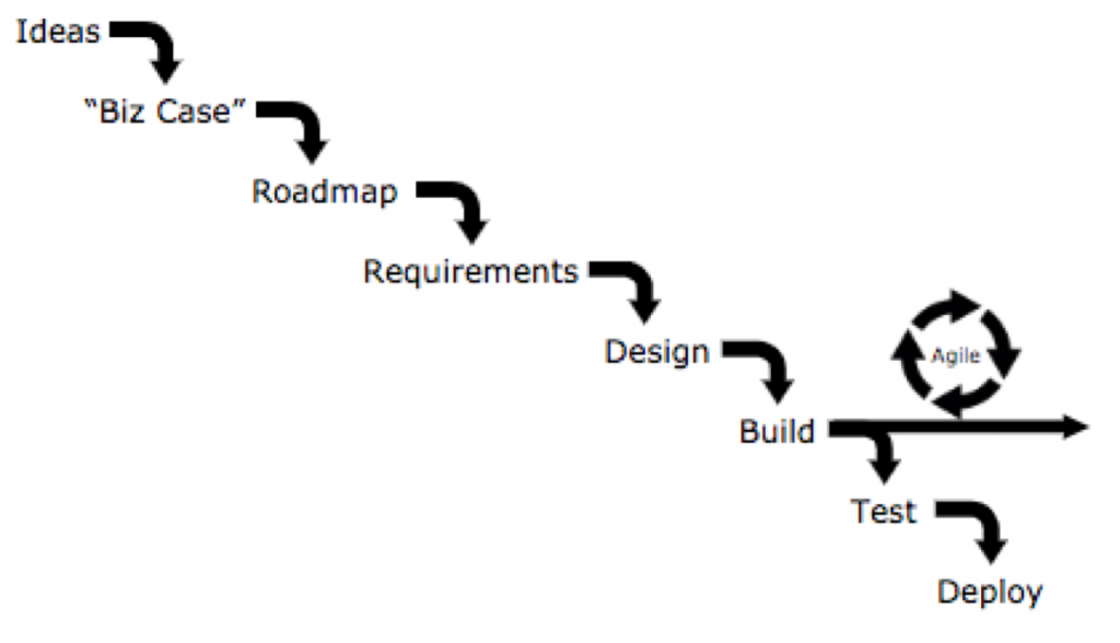 From Idea to Delivery in WATERFALL process