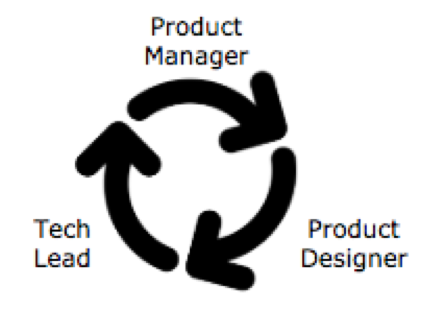The core of the collaboration: Product Manager, Product Designer and Tech Lead