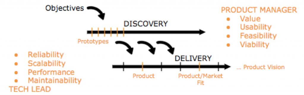 Who owns what and the cadence of Discovery vs. Delivery