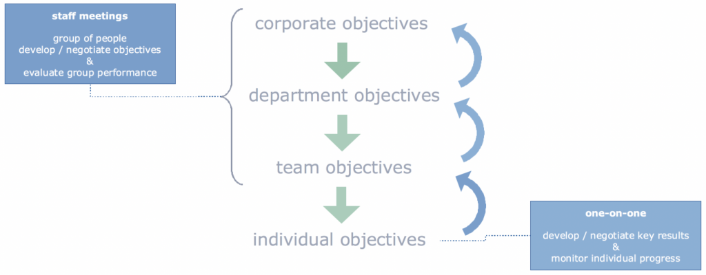 The process around OKR's - discussed and agreed between management and individuals in multiple steps.