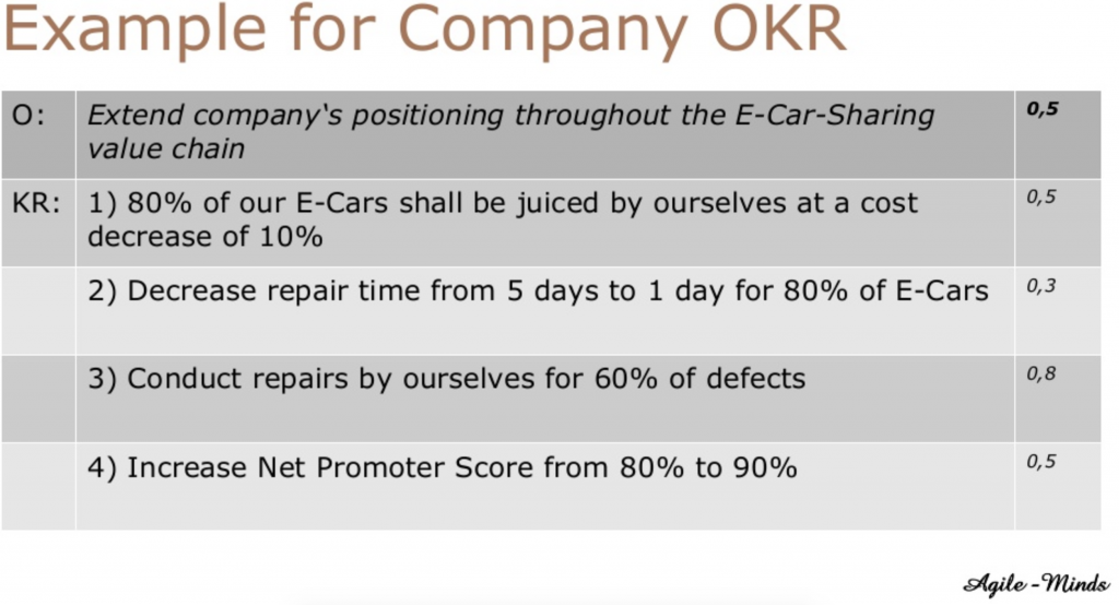 Example for Company Level OKR's