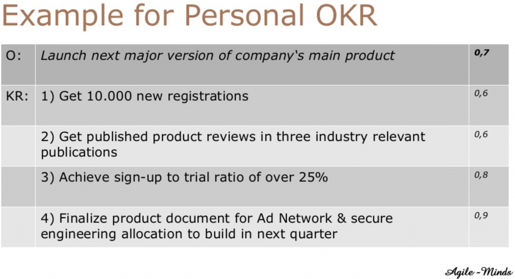 Example for Personal OKR's