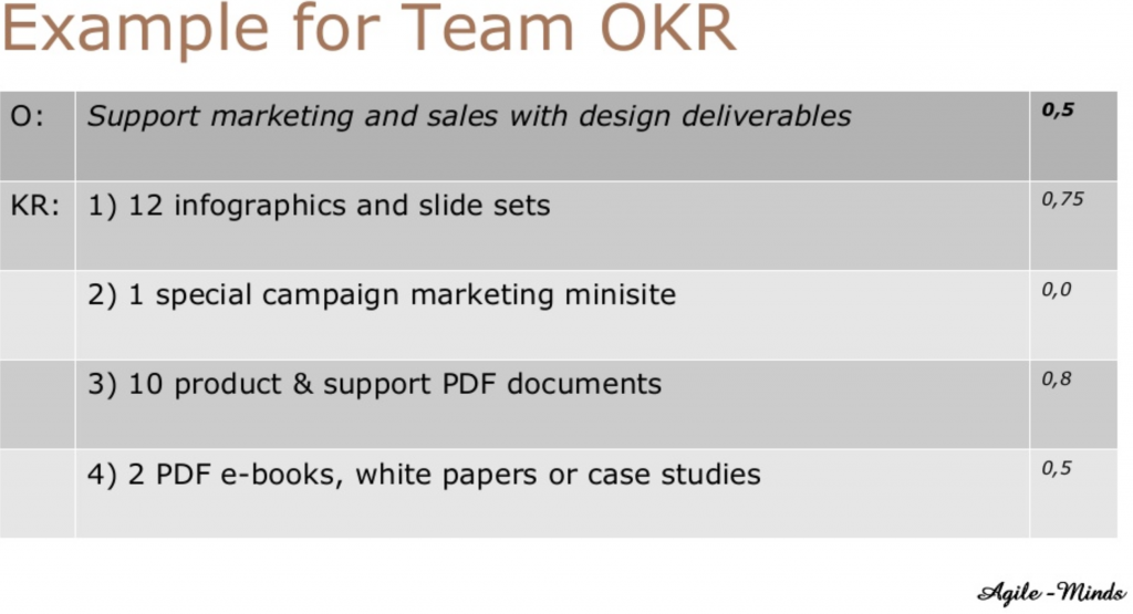 Example for Team Level OKR's