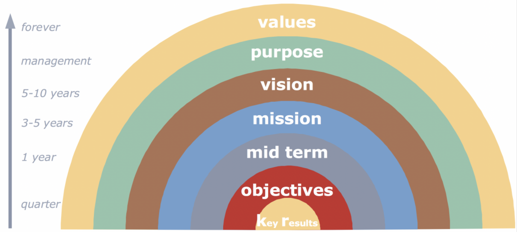 OKR's, mission, vision, purpose and values in perspective - Where do OKR's live?